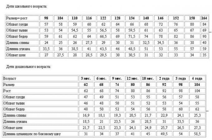таблица размеров по госту