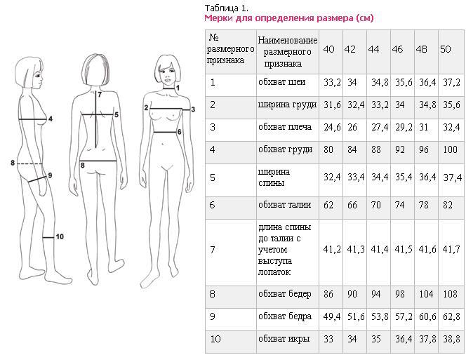 Мерки для определения размера для женской кофты
